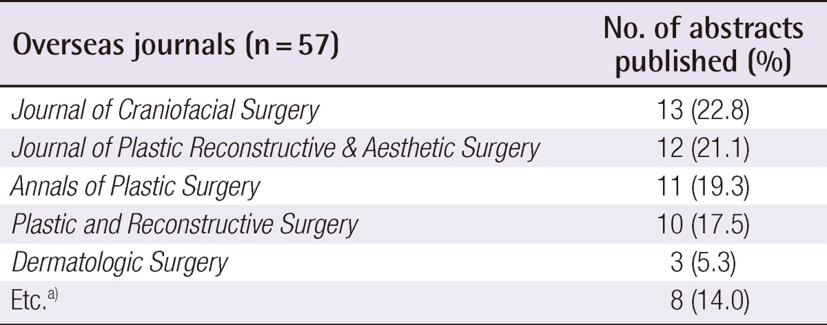 aps :: Archives of Plastic Surgery