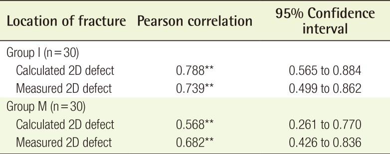 Correlation between the 2-Dimensional Extent of Orbital